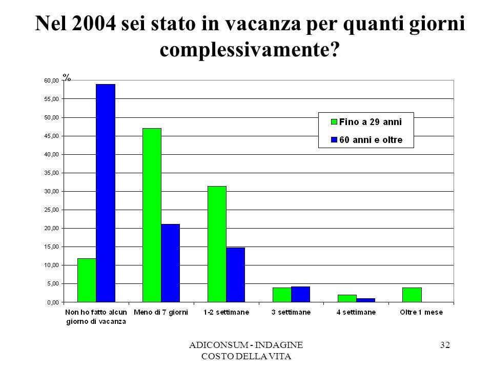 ADICONSUM - INDAGINE COSTO DELLA VITA 32 Nel 2004 sei stato in vacanza per quanti giorni complessivamente?
