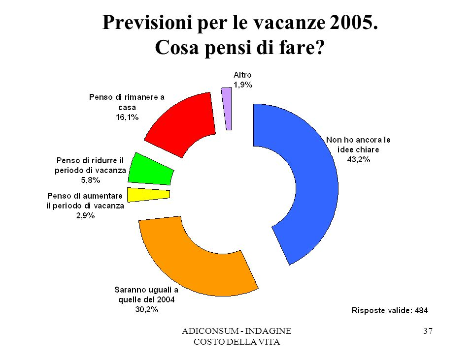 ADICONSUM - INDAGINE COSTO DELLA VITA 37 Previsioni per le vacanze 2005. Cosa pensi di fare?