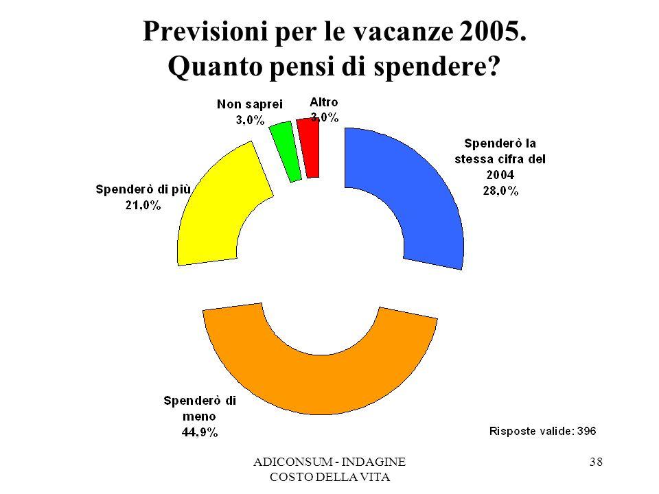 ADICONSUM - INDAGINE COSTO DELLA VITA 38 Previsioni per le vacanze 2005. Quanto pensi di spendere?