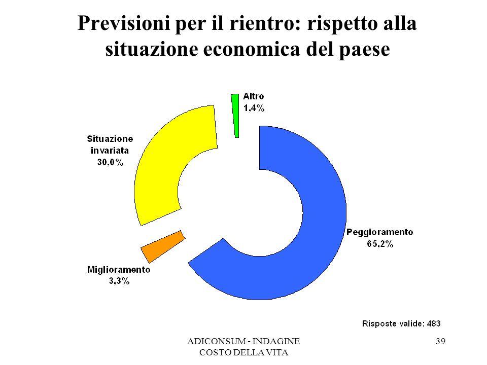 ADICONSUM - INDAGINE COSTO DELLA VITA 39 Previsioni per il rientro: rispetto alla situazione economica del paese