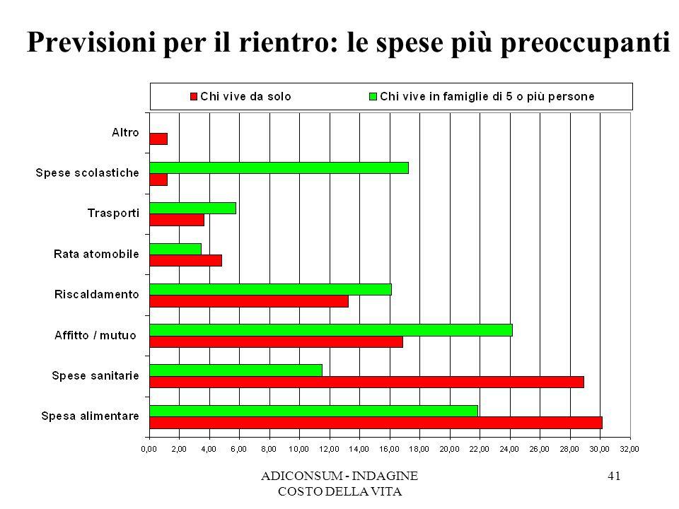 ADICONSUM - INDAGINE COSTO DELLA VITA 41 Previsioni per il rientro: le spese più preoccupanti
