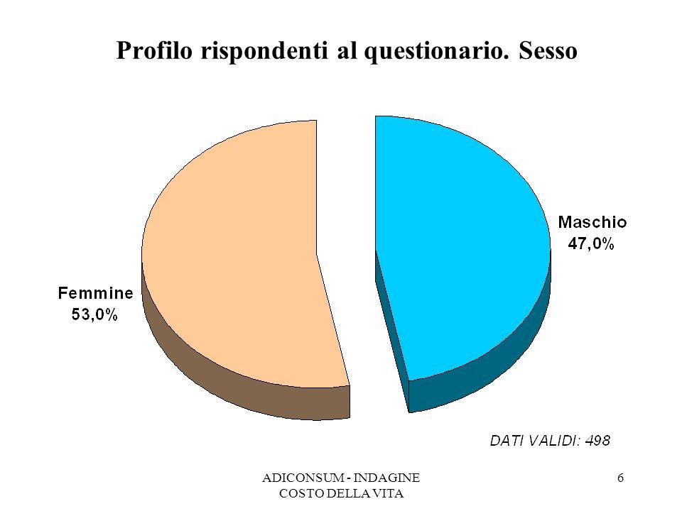 ADICONSUM - INDAGINE COSTO DELLA VITA 6 Profilo rispondenti al questionario. Sesso