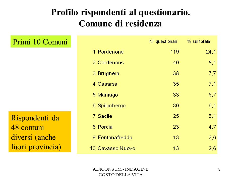 ADICONSUM - INDAGINE COSTO DELLA VITA 8 Profilo rispondenti al questionario. Comune di residenza Primi 10 Comuni Rispondenti da 48 comuni diversi (anc