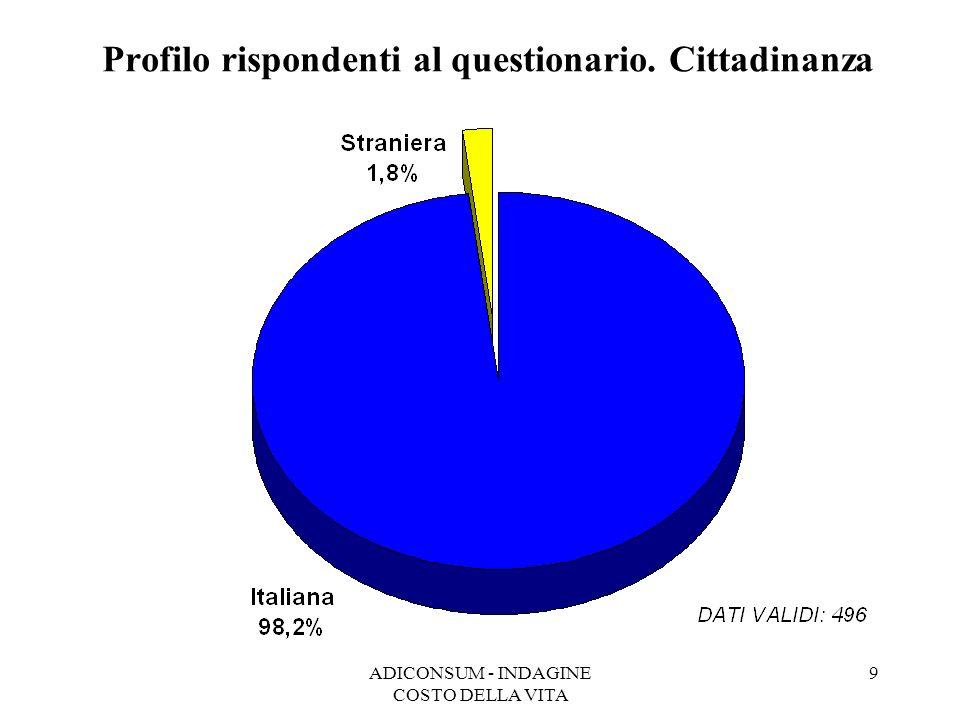 ADICONSUM - INDAGINE COSTO DELLA VITA 9 Profilo rispondenti al questionario. Cittadinanza