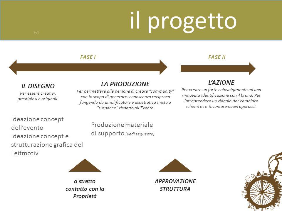 il progetto FASE IFASE II a stretto contatto con la Proprietà APPROVAZIONE STRUTTURA Ideazione concept dellevento Ideazione concept e strutturazione g