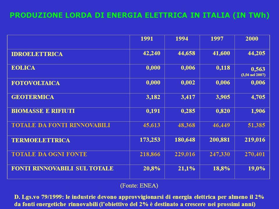 PRODUZIONE LORDA DI ENERGIA ELETTRICA IN ITALIA (IN TWh) 1991199419972000 IDROELETTRICA 42,24044,65841,60044,205 EOLICA0,0000,0060,118 0,563 (3,56 nel