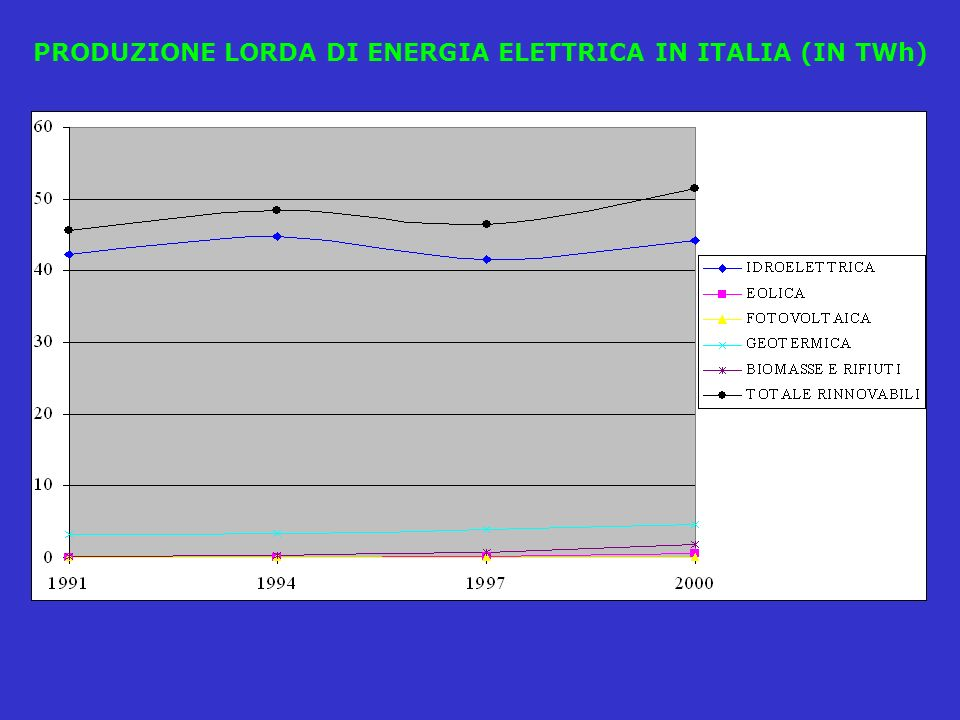 PRODUZIONE LORDA DI ENERGIA ELETTRICA IN ITALIA (IN TWh)