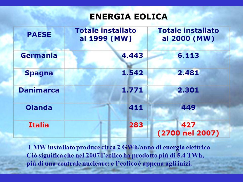 ENERGIA EOLICA PAESE Totale installato al 1999 (MW) Totale installato al 2000 (MW) Germania4.4436.113 Spagna1.5422.481 Danimarca1.7712.301 Olanda41144