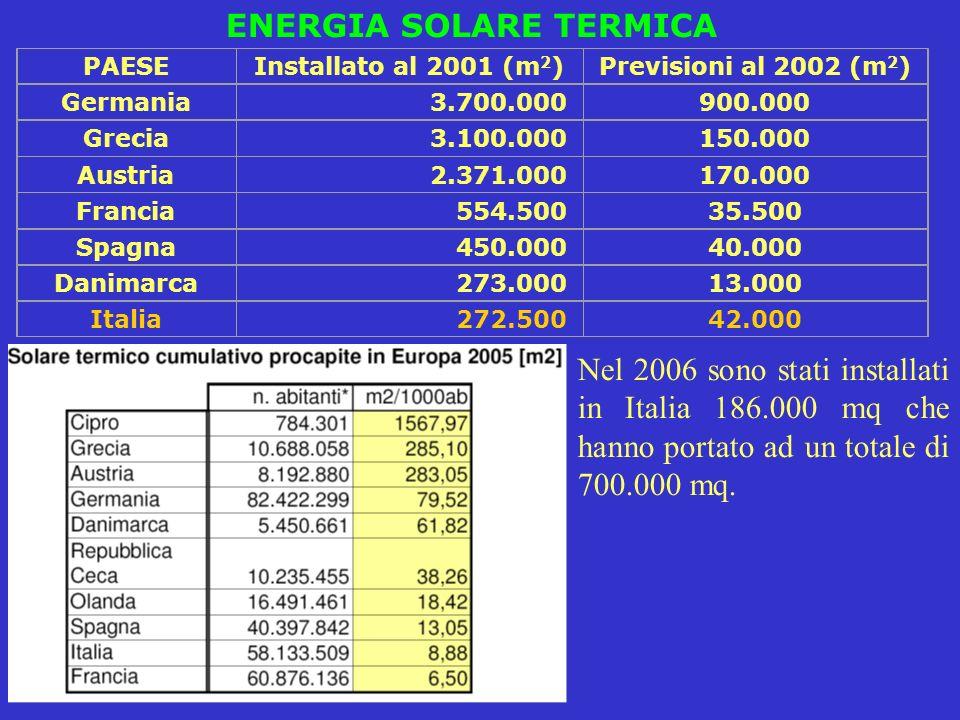 ENERGIA SOLARE TERMICA PAESEInstallato al 2001 (m 2 ) Previsioni al 2002 (m 2 ) Germania3.700.000900.000 Grecia3.100.000150.000 Austria2.371.000170.00