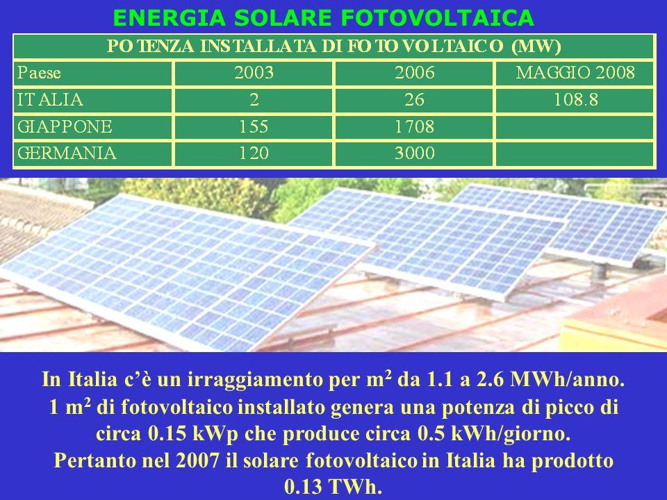 ENERGIA SOLARE FOTOVOLTAICA In Italia cè un irraggiamento per m 2 da 1.1 a 2.6 MWh/anno. 1 m 2 di fotovoltaico installato genera una potenza di picco