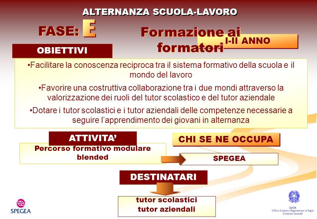 1) REALIZZAZIONE DEL NETWORK SCUOLA/IMPRESE 2) DEFINIZIONE DEGLI OBIETTIVI FORMATIVI GENERALI: chiarire i confini dellarea di intervento (area/settore economico + area delle competenze specifiche individuate) 3) DEFINIZIONE DEI RISULTATI ATTESI IN TERMINI DI sapere saper fare saper essere I-II-III ANNO FASE: Percorso di Alternanza ATTIVITA DI MACRO PROGETTAZIONE CHI SE NE OCCUPA SPEGEA/ISTITUTI ALTERNANZA SCUOLA-LAVORO OBIETTIVI Creazione del network scuola/imprese Definire la macro progettazione del percorso di Alternanza MIUR Ufficio Scolastico Regionale per la Puglia Direzione Generale