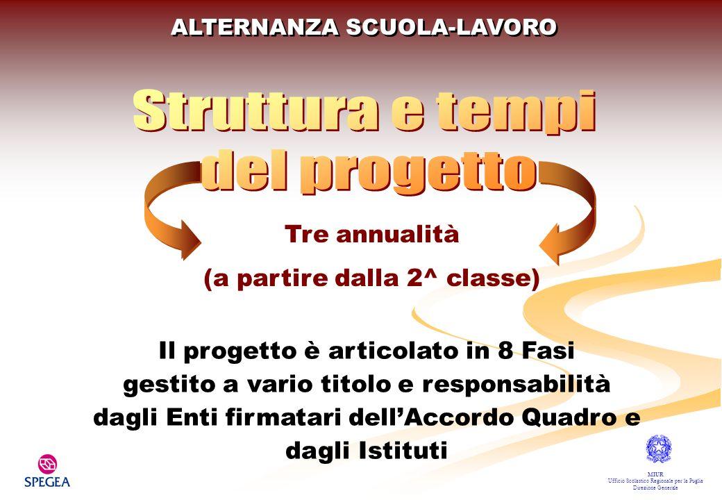 ALTERNANZA SCUOLA-LAVORO PROGETTAZIONE DELLINTERVENTO A RAPPORTI SCUOLA/AZIENDE B SENSIBILIZZAZIONE C ORIENTAMENTO D FORMAZIONE AI FORMATORI E PERCORSI DI ALTERNANZA (150 ore / annuo) F DIFFUSIONE DEI RISULTATI G MONITORAGGIO H MIUR Ufficio Scolastico Regionale per la Puglia Direzione Generale