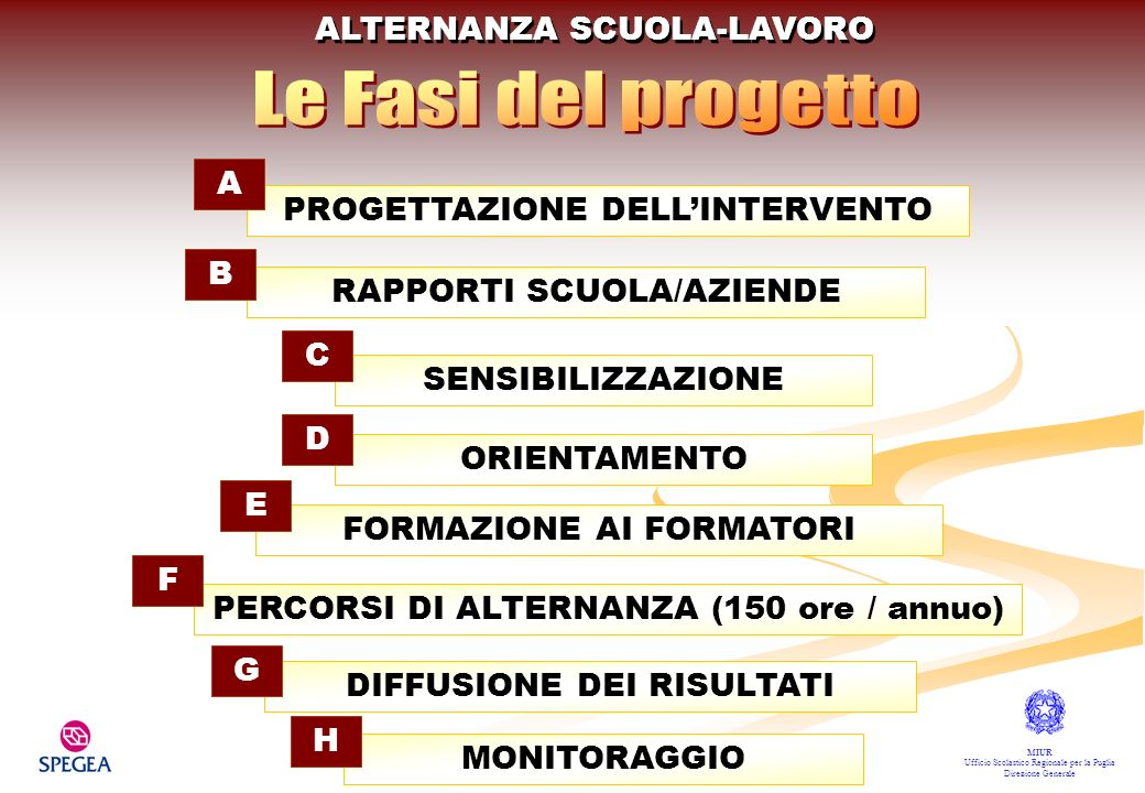 ALTERNANZA SCUOLA-LAVORO MIUR Ufficio Scolastico Regionale per la Puglia Direzione Generale