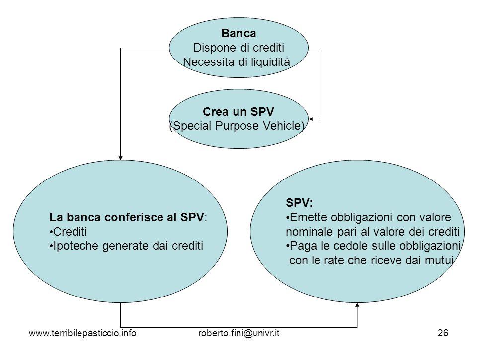 www.terribilepasticcio.inforoberto.fini@univr.it26 Banca Dispone di crediti Necessita di liquidità Crea un SPV (Special Purpose Vehicle) La banca conf