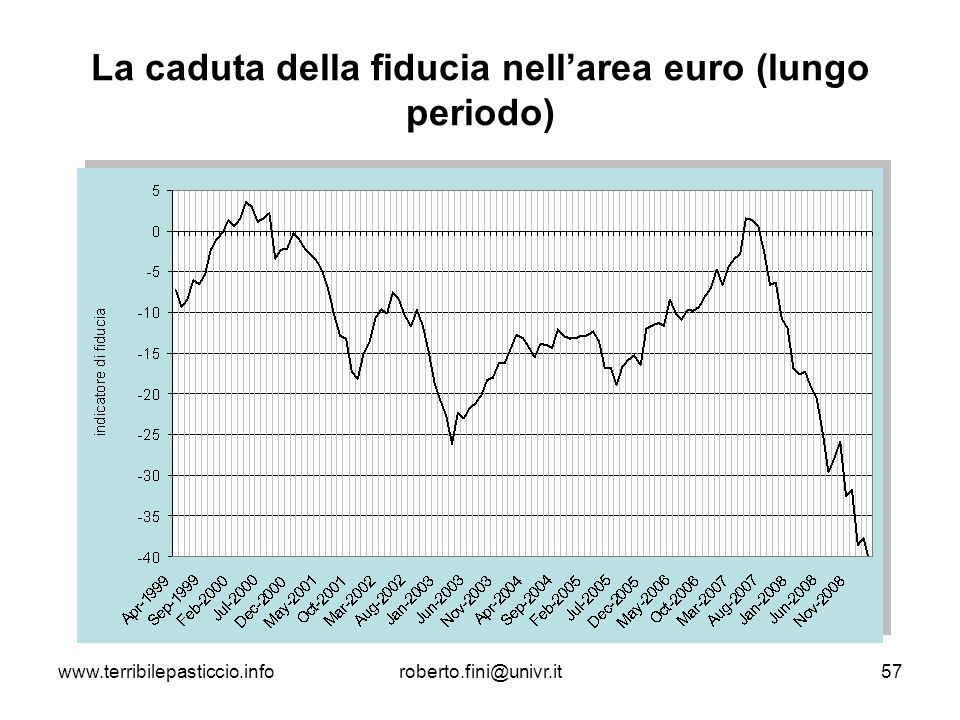 www.terribilepasticcio.inforoberto.fini@univr.it57 La caduta della fiducia nellarea euro (lungo periodo)