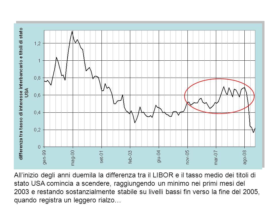 www.terribilepasticcio.inforoberto.fini@univr.it68 Allinizio degli anni duemila la differenza tra il LIBOR e il tasso medio dei titoli di stato USA co