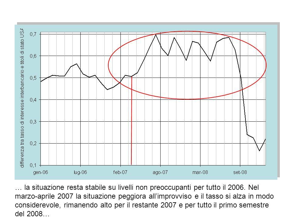 www.terribilepasticcio.inforoberto.fini@univr.it69 … la situazione resta stabile su livelli non preoccupanti per tutto il 2006. Nel marzo-aprile 2007