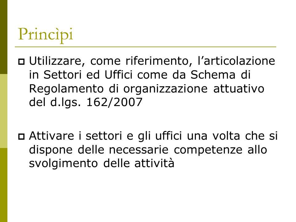 Princìpi Utilizzare, come riferimento, larticolazione in Settori ed Uffici come da Schema di Regolamento di organizzazione attuativo del d.lgs. 162/20