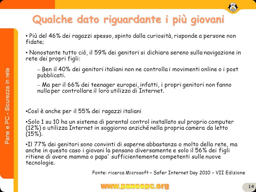 Pane e PC - Sicurezza in rete 14 Qualche dato riguardante i più giovani 14 Più del 46% dei ragazzi spesso, spinto dalla curiosità, risponde a persone