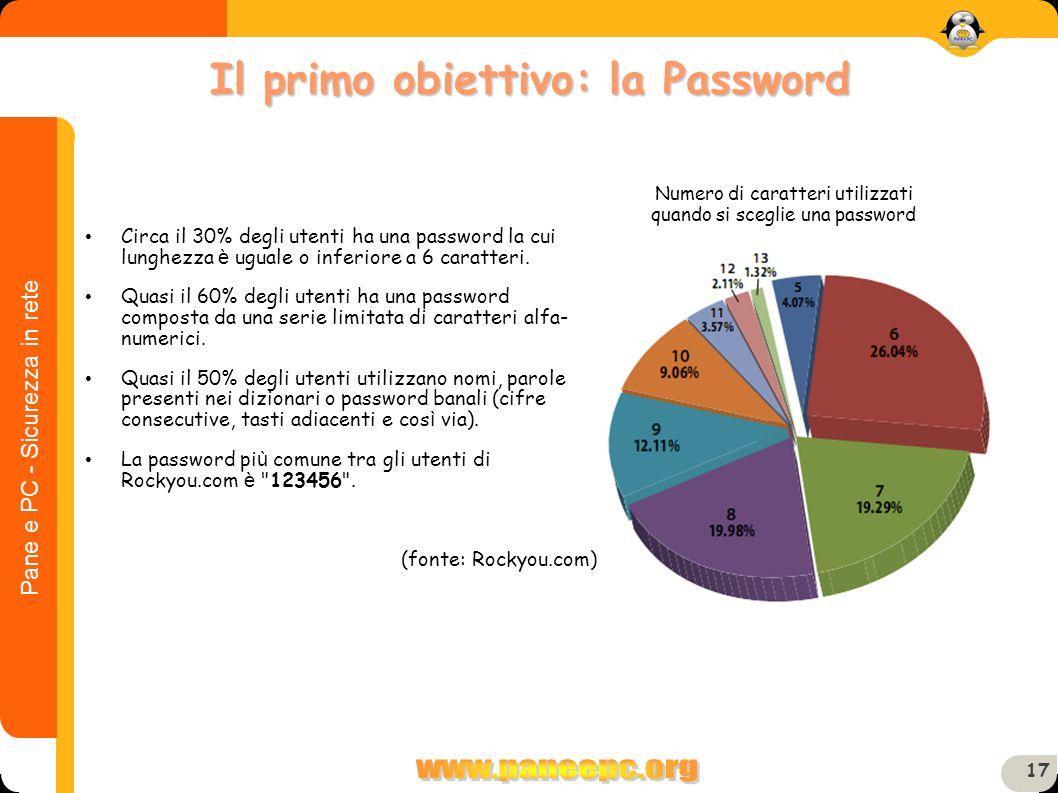 Pane e PC - Sicurezza in rete 17 Circa il 30% degli utenti ha una password la cui lunghezza è uguale o inferiore a 6 caratteri. Quasi il 60% degli ute