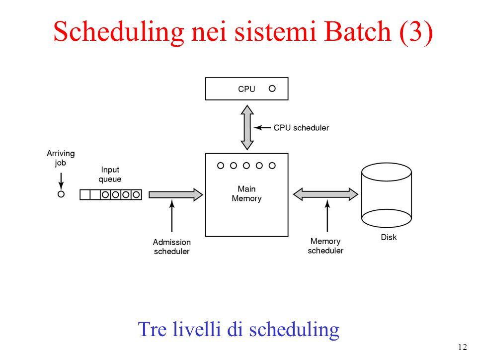 12 Scheduling nei sistemi Batch (3) Tre livelli di scheduling