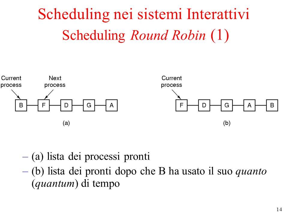 14 Scheduling nei sistemi Interattivi Scheduling Round Robin (1) –(a) lista dei processi pronti –(b) lista dei pronti dopo che B ha usato il suo quant