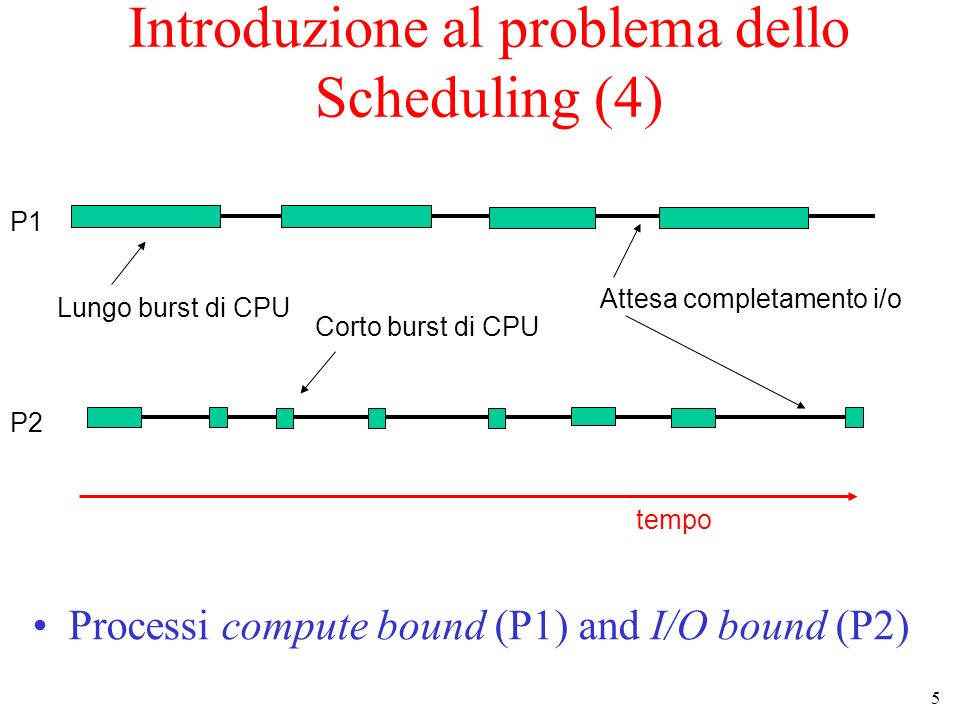 5 Lungo burst di CPU Attesa completamento i/o Corto burst di CPU tempo P1 P2 Introduzione al problema dello Scheduling (4) Processi compute bound (P1)