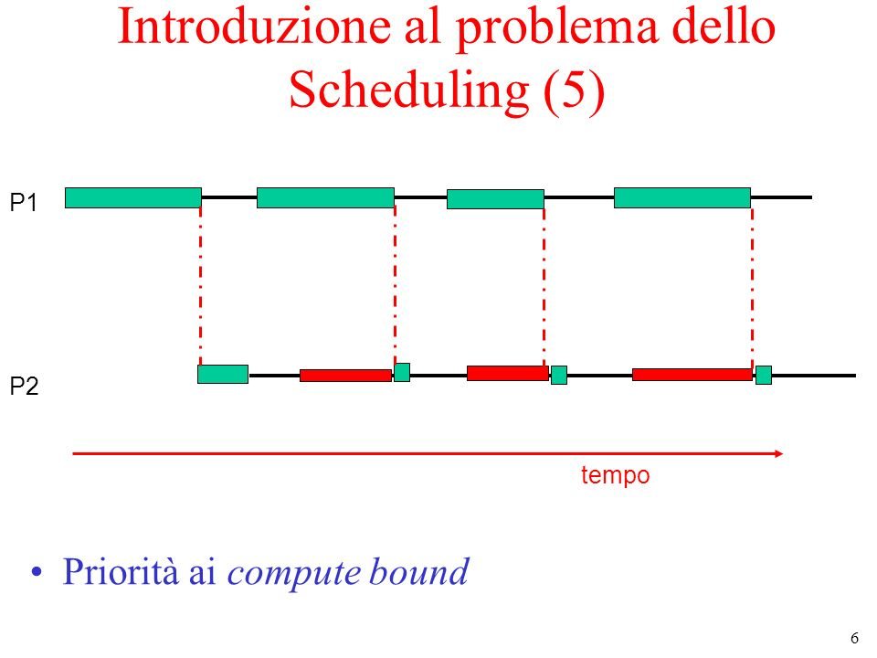 7 tempo P1 P2 Introduzione al problema dello Scheduling (6) Priorità agli I/O bound –il funzionamento del sistema è più bilanciato