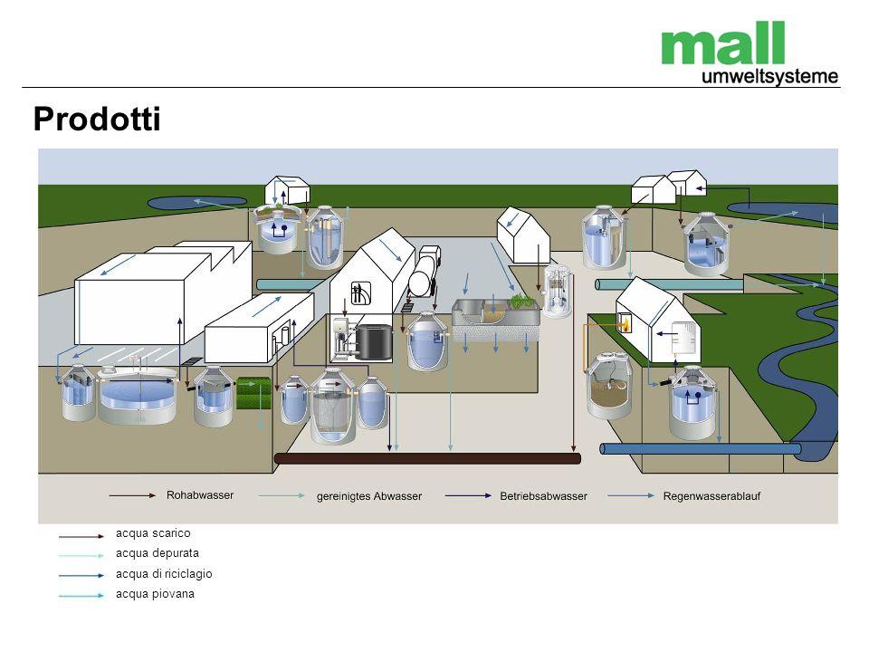 acqua scarico acqua depurata acqua di riciclagio acqua piovana
