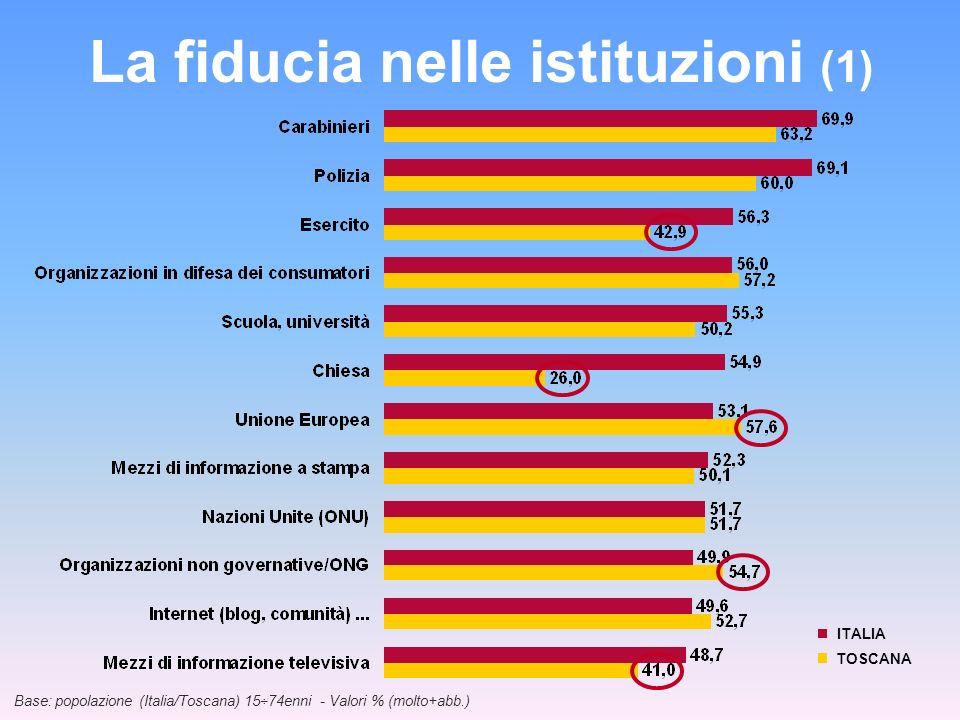 La fiducia nelle istituzioni (2) Base: popolazione (Italia/Toscana) 15÷74enni - Valori % (molto+abb.) ITALIA TOSCANA