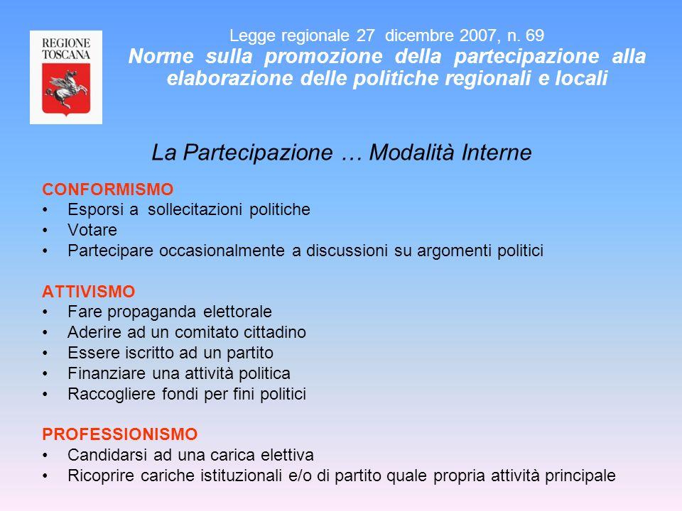 La Partecipazione … Modalità Interne CONFORMISMO Esporsi a sollecitazioni politiche Votare Partecipare occasionalmente a discussioni su argomenti poli