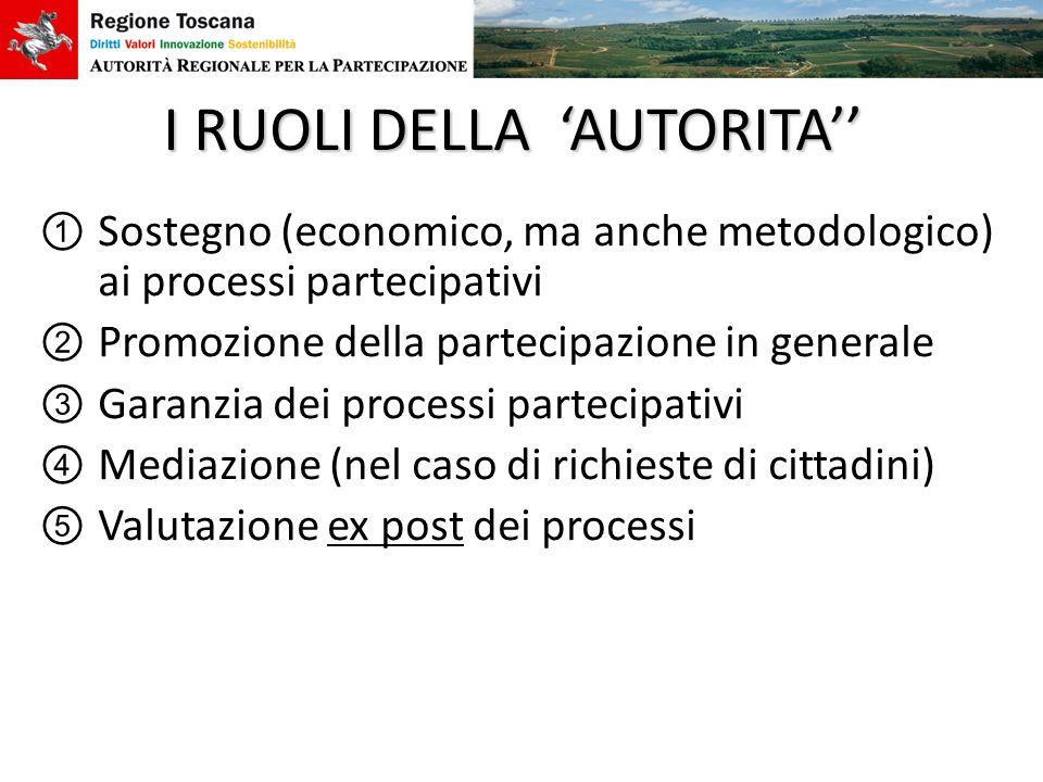 I RUOLI DELLA AUTORITA Sostegno (economico, ma anche metodologico) ai processi partecipativi Promozione della partecipazione in generale Garanzia dei
