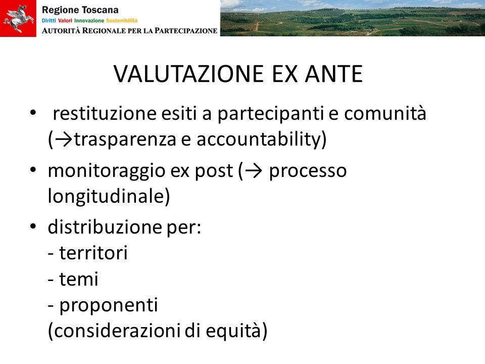 VALUTAZIONE EX ANTE restituzione esiti a partecipanti e comunità (trasparenza e accountability) monitoraggio ex post ( processo longitudinale) distrib