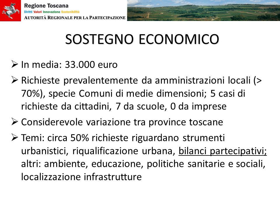 SOSTEGNO ECONOMICO In media: 33.000 euro Richieste prevalentemente da amministrazioni locali (> 70%), specie Comuni di medie dimensioni; 5 casi di ric
