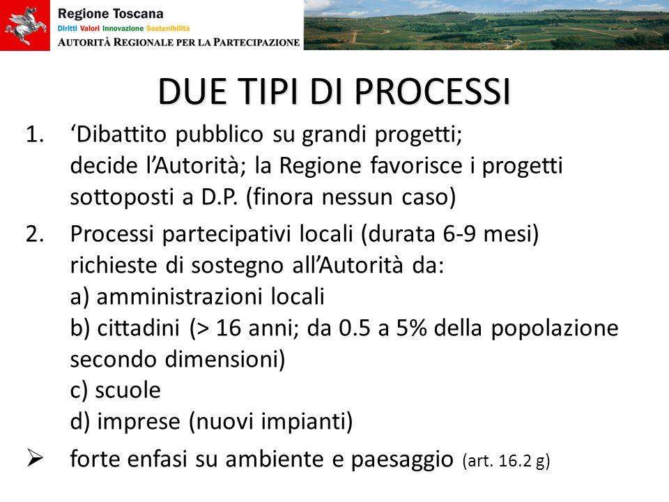 DUE TIPI DI PROCESSI 1.Dibattito pubblico su grandi progetti; decide lAutorità; la Regione favorisce i progetti sottoposti a D.P. (finora nessun caso)
