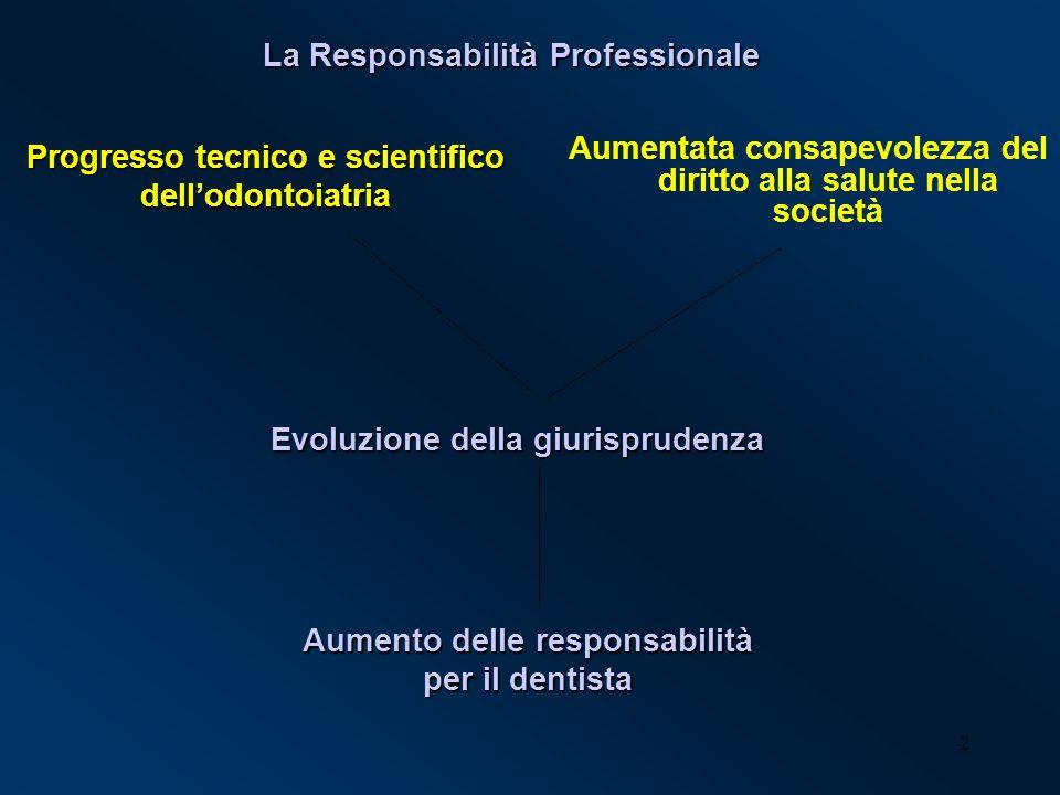 2 Aumentata consapevolezza del diritto alla salute nella società Progresso tecnico e scientifico dellodontoiatria Evoluzione della giurisprudenza Aume