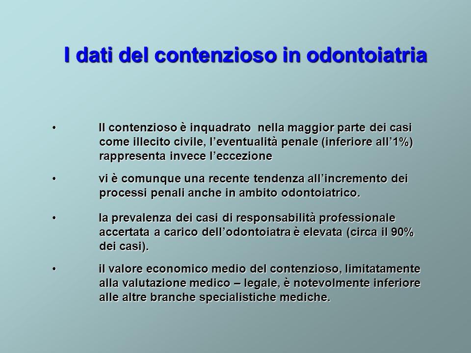I dati del contenzioso in odontoiatria la prevalenza dei casi di responsabilità professionale accertata a carico dellodontoiatra è elevata (circa il 9