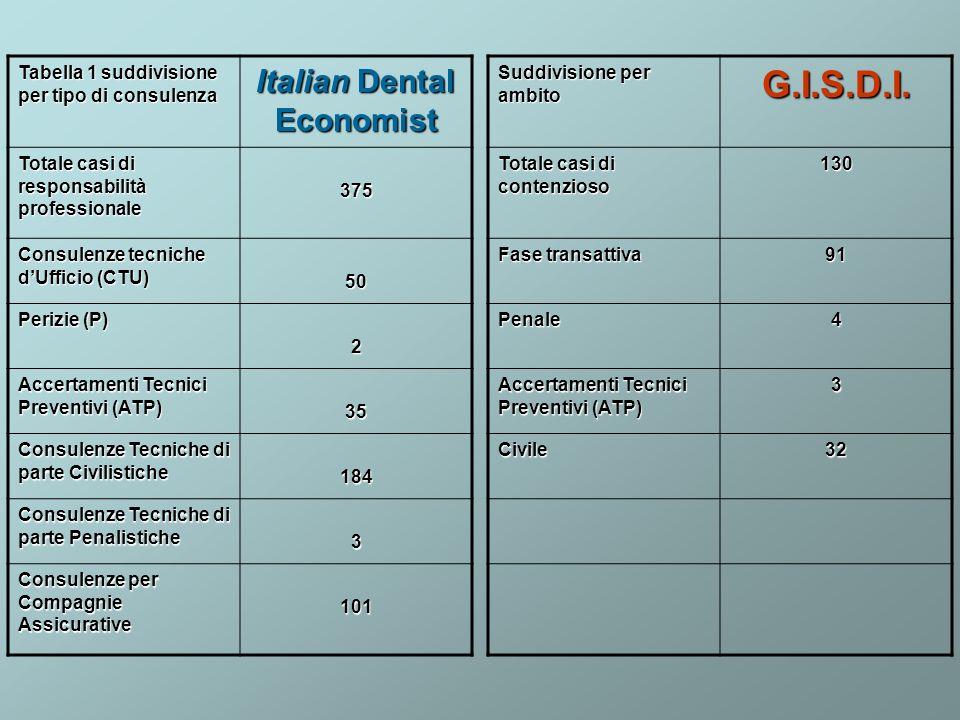 Tabella 1 suddivisione per tipo di consulenza Italian Dental Economist Totale casi di responsabilità professionale 375 Consulenze tecniche dUfficio (C