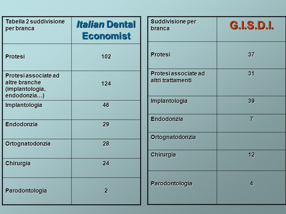 Tabella 2 suddivisione per branca Italian Dental Economist Protesi102 Protesi associate ad altre branche (implantologia, endodonzia…) 124 Implantologi