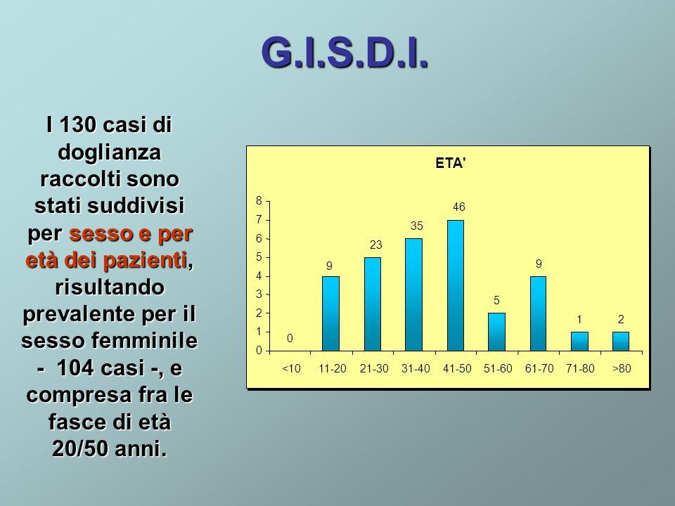 G.I.S.D.I. I 130 casi di doglianza raccolti sono stati suddivisi per sesso e per età dei pazienti, risultando prevalente per il sesso femminile - 104
