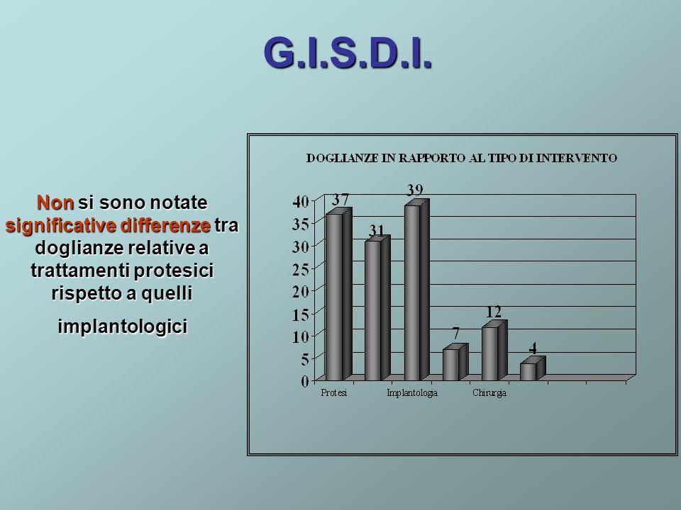 G.I.S.D.I. Non si sono notate significative differenze tra doglianze relative a trattamenti protesici rispetto a quelli implantologici