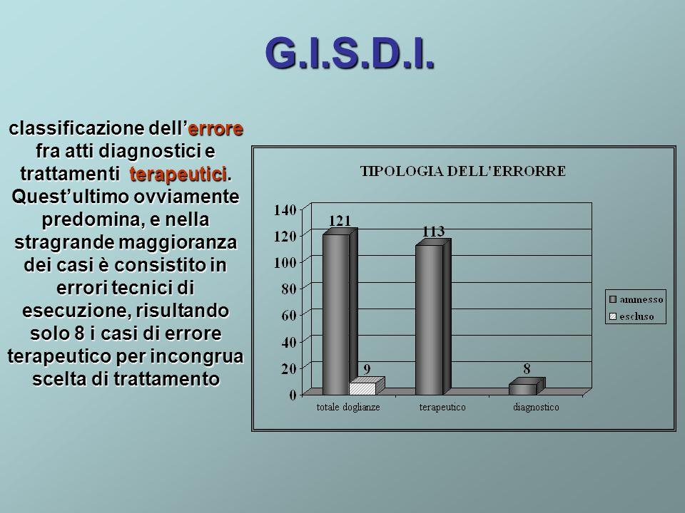 G.I.S.D.I. classificazione dellerrore fra atti diagnostici e trattamenti terapeutici. Questultimo ovviamente predomina, e nella stragrande maggioranza