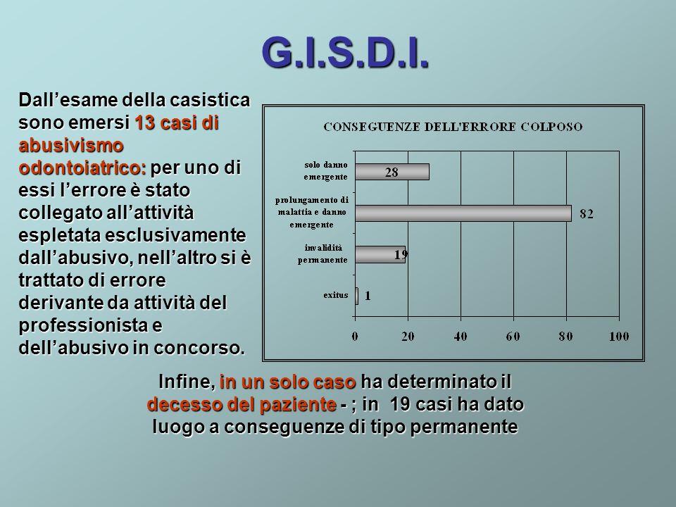 G.I.S.D.I. Dallesame della casistica sono emersi 13 casi di abusivismo odontoiatrico: per uno di essi lerrore è stato collegato allattività espletata