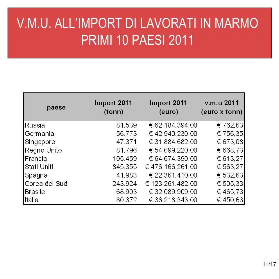 11/17 V.M.U. ALLIMPORT DI LAVORATI IN MARMO PRIMI 10 PAESI 2011