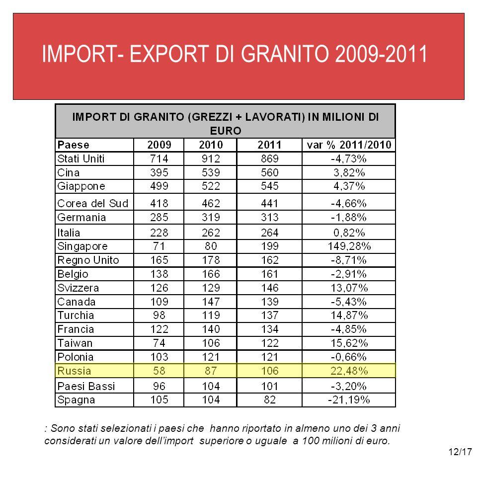 12/17 IMPORT- EXPORT DI GRANITO 2009-2011 : Sono stati selezionati i paesi che hanno riportato in almeno uno dei 3 anni considerati un valore dellimpo