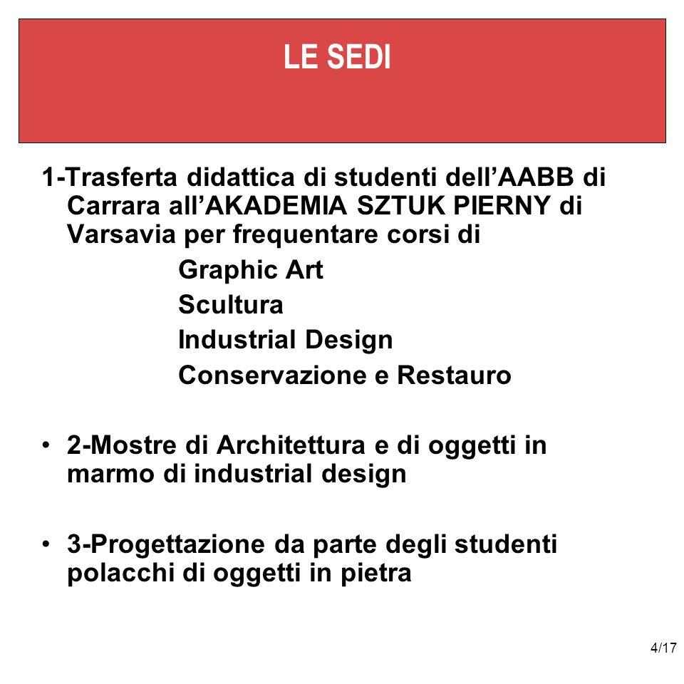 4/17 LE SEDI 1-Trasferta didattica di studenti dellAABB di Carrara allAKADEMIA SZTUK PIERNY di Varsavia per frequentare corsi di Graphic Art Scultura