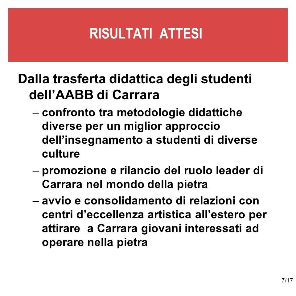7/17 RISULTATI ATTESI Dalla trasferta didattica degli studenti dellAABB di Carrara –confronto tra metodologie didattiche diverse per un miglior approc