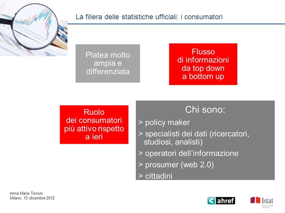 Gli attori nella filiera: i consumatori La filiera delle statistiche ufficiali: i consumatori Anna Maria Tononi Milano, 13 dicembre 2012
