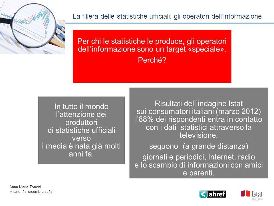 La filiera delle statistiche ufficiali: gli operatori dellinformazione Anna Maria Tononi Milano, 13 dicembre 2012