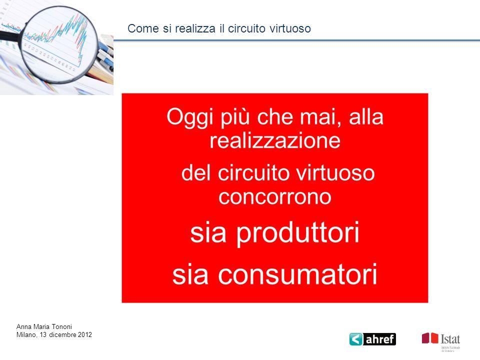 Come si realizza il circuito virtuoso Anna Maria Tononi Milano, 13 dicembre 2012